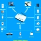 images/v/Home Security Programe GSM Home Alarm System1.jpg